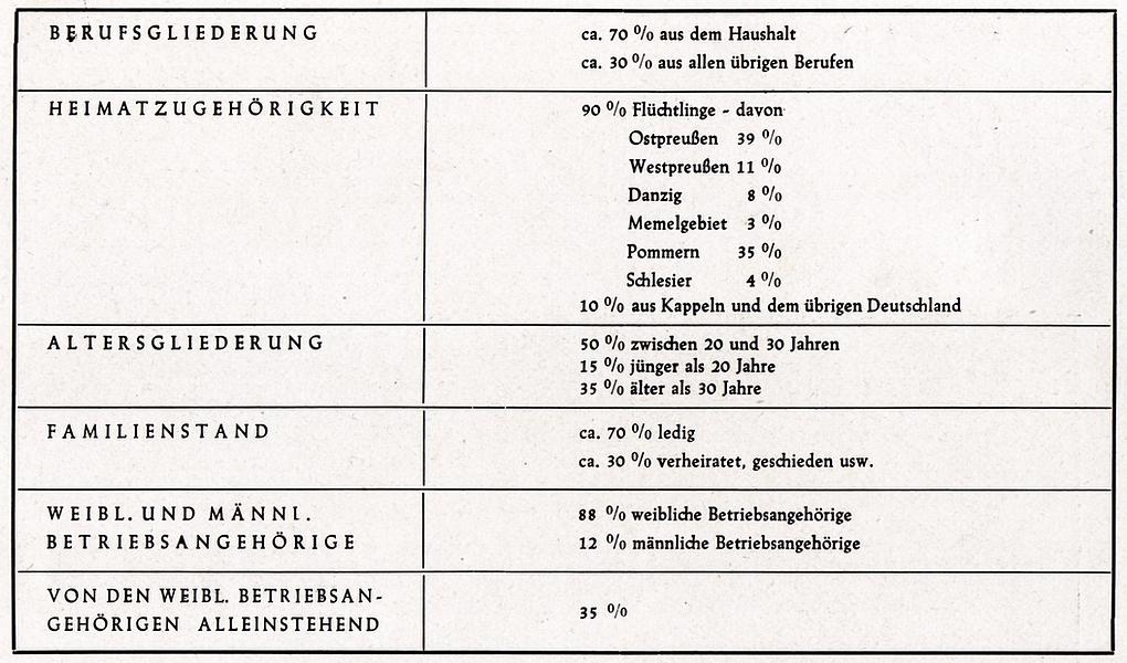 Liening - Personalstatistik 1950