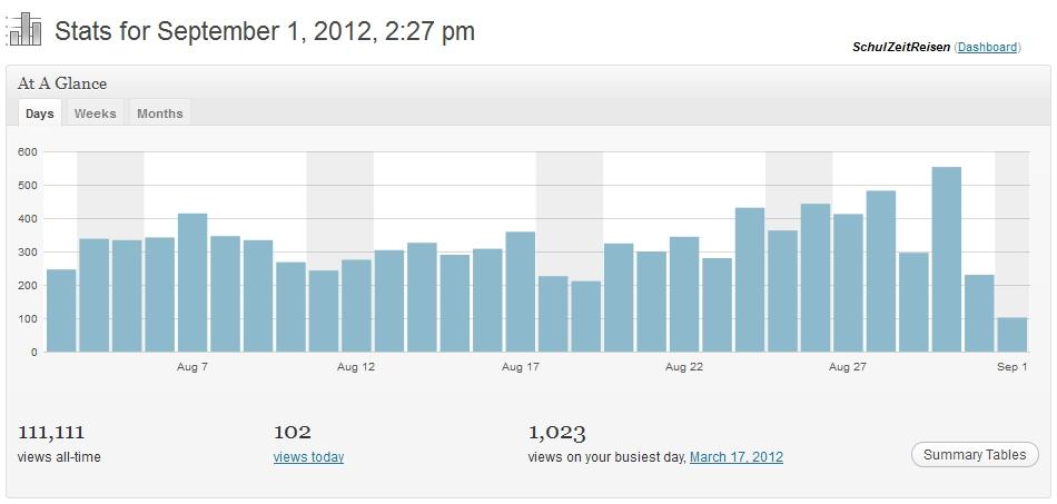 Zugriffsstatistik vom 1. September 2012 um 14:27 - 111111 Klicks