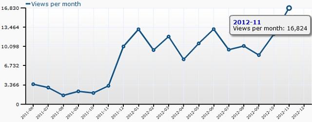 Schulzeitreisen - Zugriffsstatistik November 2012