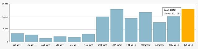 Schulzeitreisen - Zugriffsstatistik Juni 2012